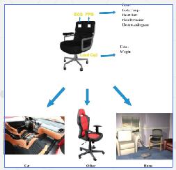 smart-chair